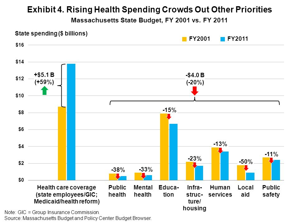 Exhibit 4. Rising Health Spending Crowds Out Other Priorities Massachusetts State Budget, FY 2001 vs. FY 2011 State spending ($ billions) FY2011FY2001