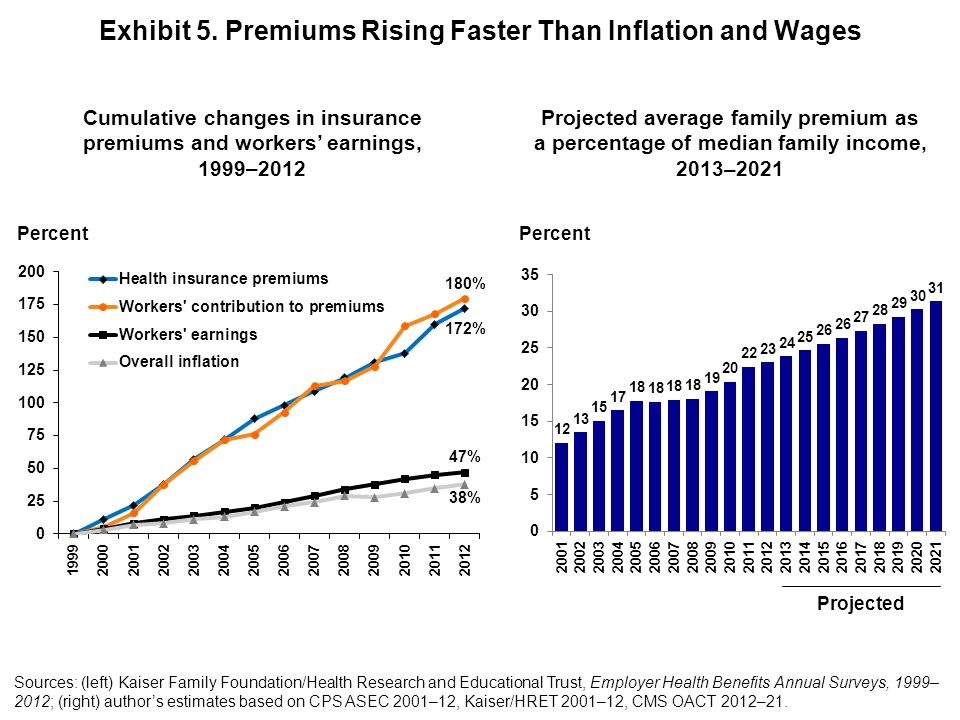 Exhibit 5. Premiums Rising Faster Than Inflation and Wages Sources: (left) Kaiser Family Foundation/Health Research and Educational Trust, Employer He