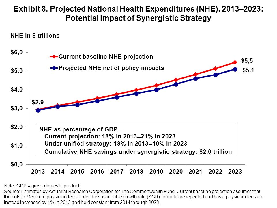 Exhibit 8. Projected National Health Expenditures (NHE), 2013–2023: Potential Impact of Synergistic Strategy Note: GDP = gross domestic product. Sourc