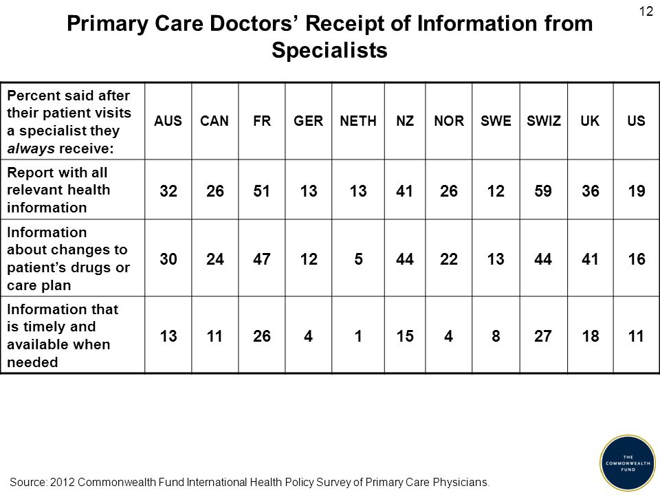 12 Primary Care Doctors' Receipt of Information from Specialists Percent said after their patient visits a specialist they always receive: AUSCANFRGERNETHNZNORSWESWIZUKUS Report with all relevant health information 32265113 412612593619 Information about changes to patient's drugs or care plan 302447125442213444116 Information that is timely and available when needed 131126411548271811 Source: 2012 Commonwealth Fund International Health Policy Survey of Primary Care Physicians.