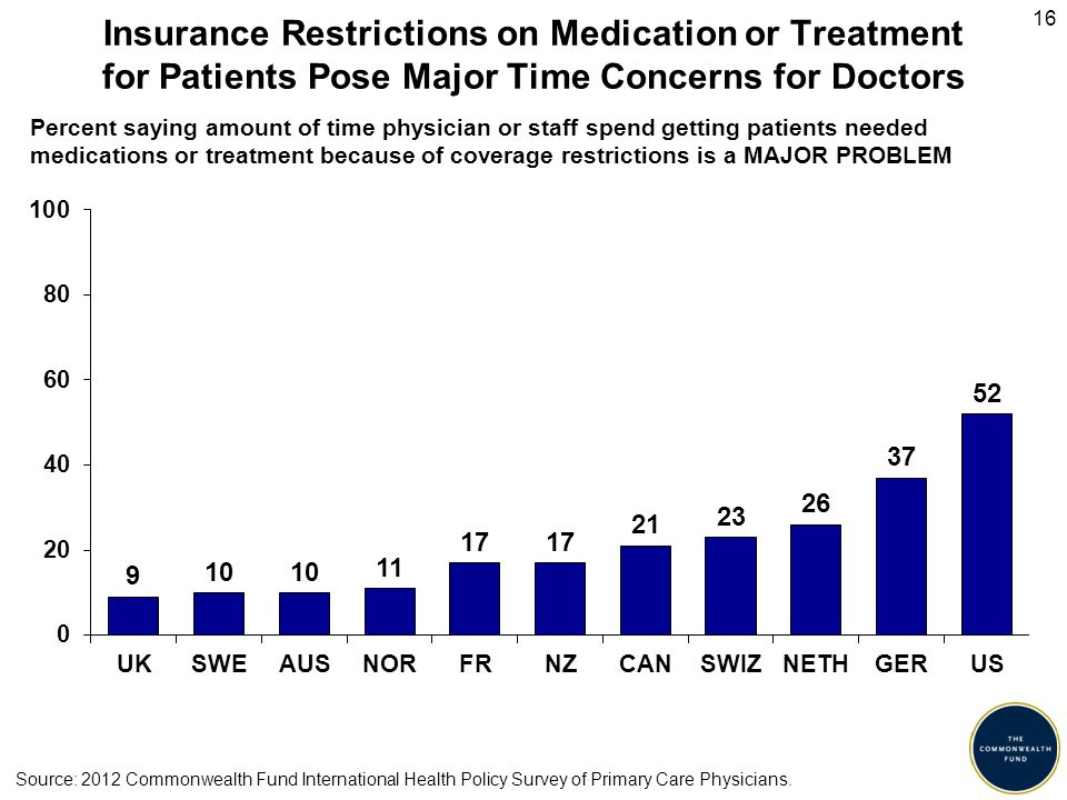16 Insurance Restrictions on Medication or Treatment for Patients Pose Major Time Concerns for Doctors Percent saying amount of time physician or staff spend getting patients needed medications or treatment because of coverage restrictions is a MAJOR PROBLEM Source: 2012 Commonwealth Fund International Health Policy Survey of Primary Care Physicians.