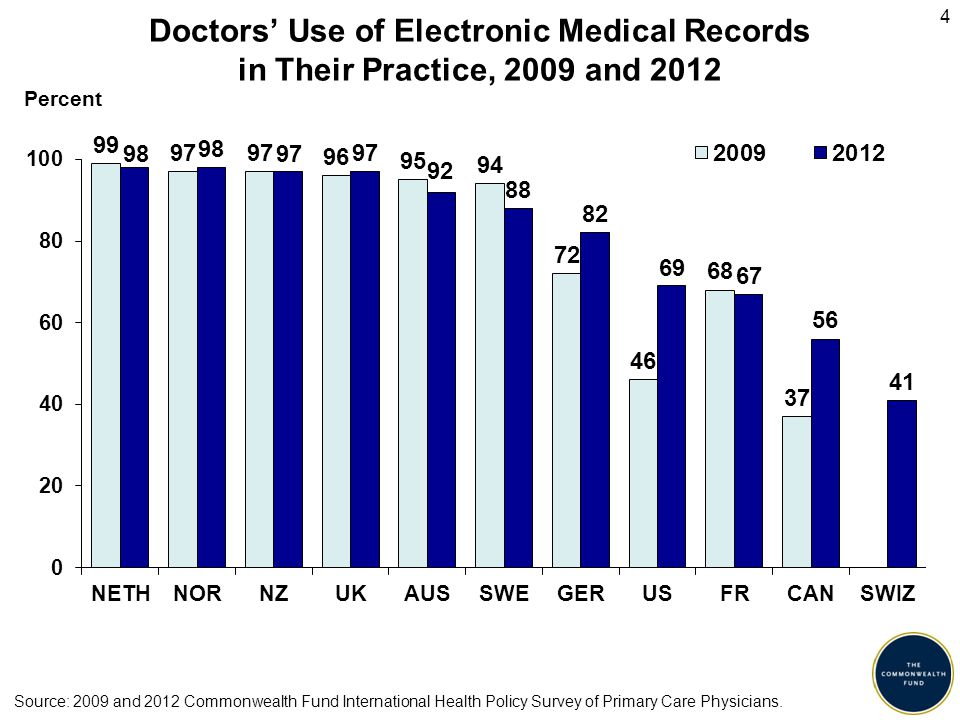 15 Percent Doctor Routinely Receives Data Comparing Practice's Clinical Performance to Other Practices Source: 2012 Commonwealth Fund International Health Policy Survey of Primary Care Physicians.