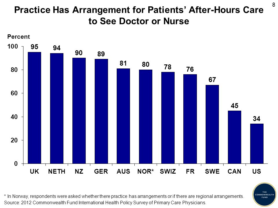 9 Percent of doctors responding almost all patients (>80%) can get a same- or next-day appointment when one is requested Almost All Patients Can Get Same- or Next-Day Appointment Source: 2012 Commonwealth Fund International Health Policy Survey of Primary Care Physicians.