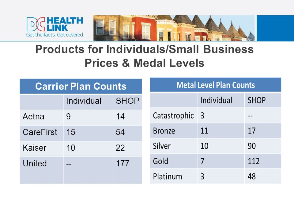 Products for Individuals/Small Business Prices & Medal Levels Carrier Plan Counts IndividualSHOP Aetna914 CareFirst1554 Kaiser1022 United--177