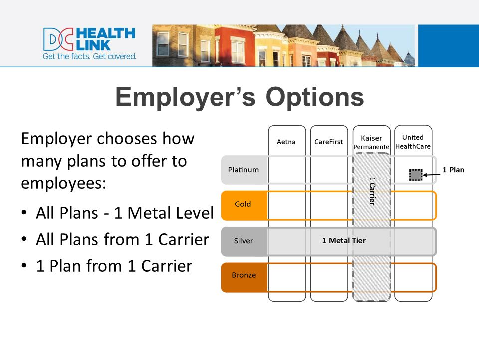 Employer's Choice (first 180 employers) 1 Plan 1 Carrier55 All Plans 1 Carrier 71 1 Metal Level all Carriers54