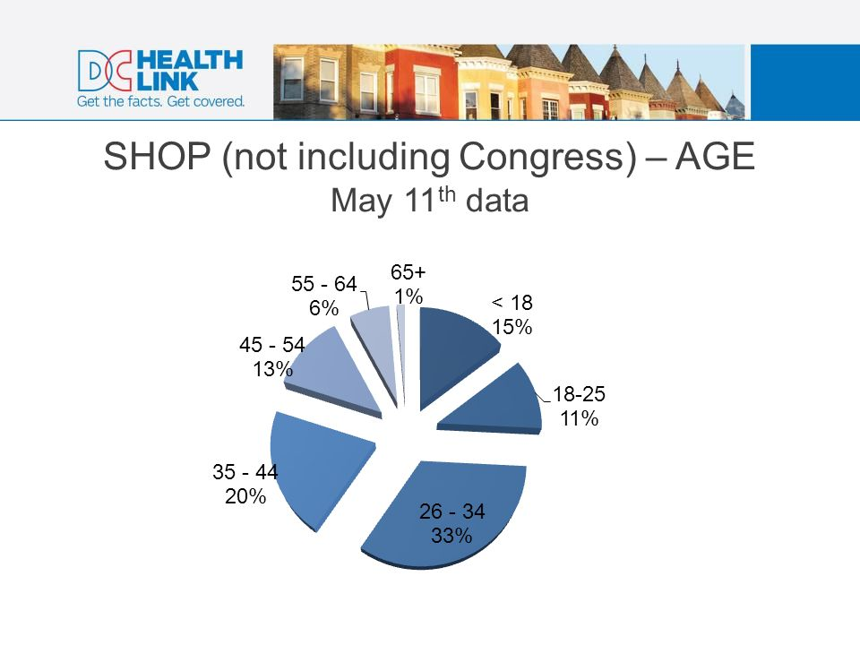 SHOP (not including Congress) – AGE May 11 th data