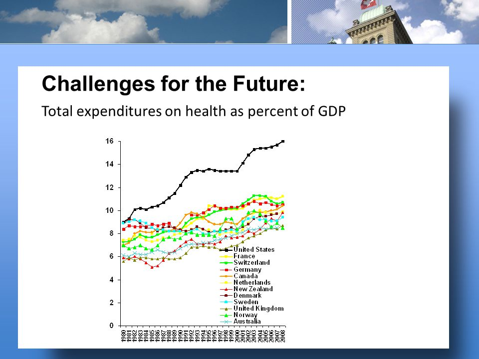 Total expenditures on health as percent of GDP