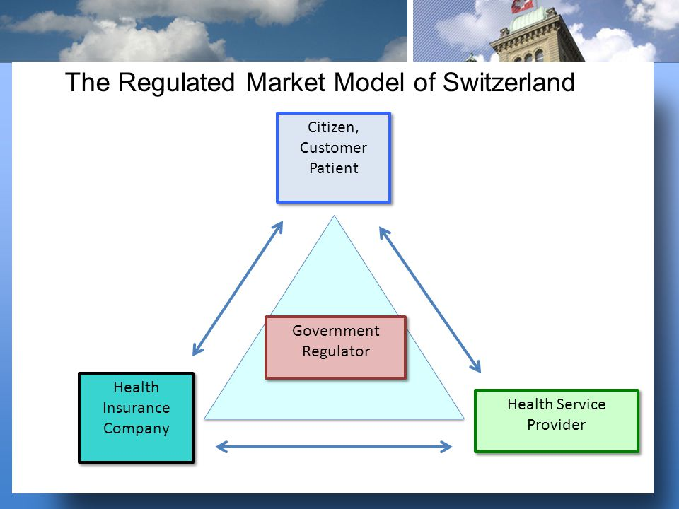 Government Regulator Government Regulator Citizen, Customer Patient Citizen, Customer Patient Health Service Provider Health Service Provider Health Insurance Company Health Insurance Company The Regulated Market Model of Switzerland