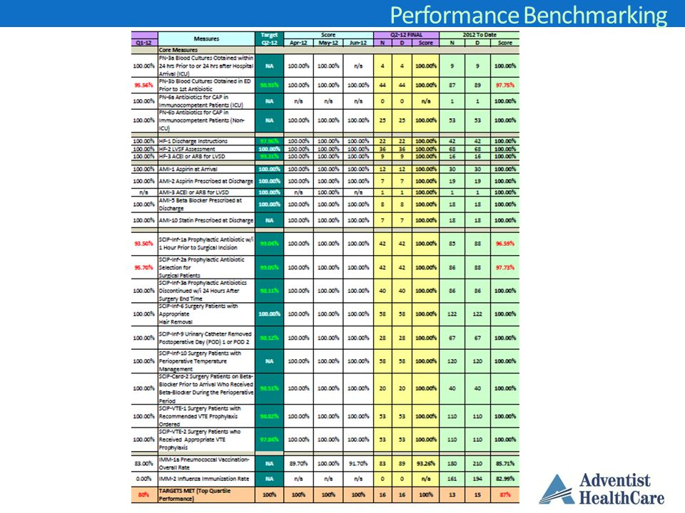 Market Competition Performance