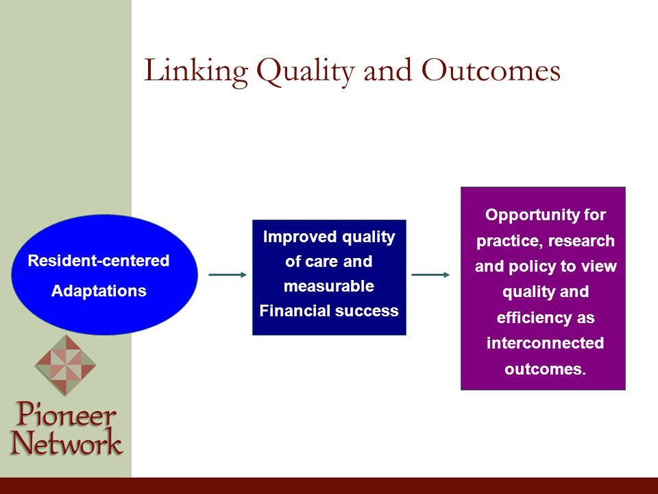 Linking Quality and Outcomes Resident-centered Adaptations Improved quality of care and measurable Financial success Opportunity for practice, research and policy to view quality and efficiency as interconnected outcomes.