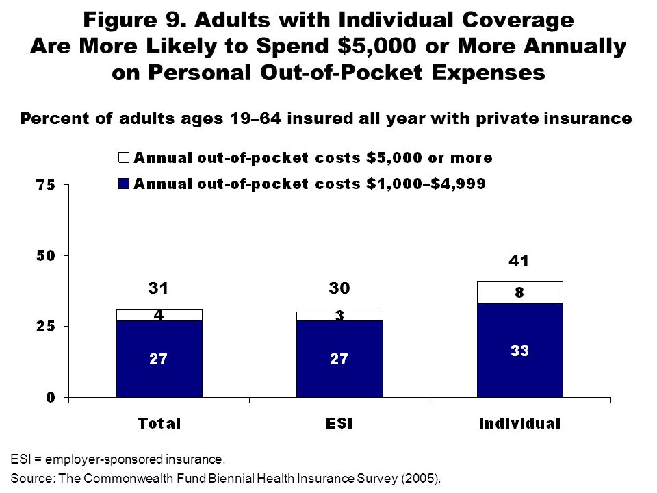 Figure 9. Adults with Individual Coverage Are More Likely to Spend $5,000 or More Annually on Personal Out-of-Pocket Expenses ESI = employer-sponsored