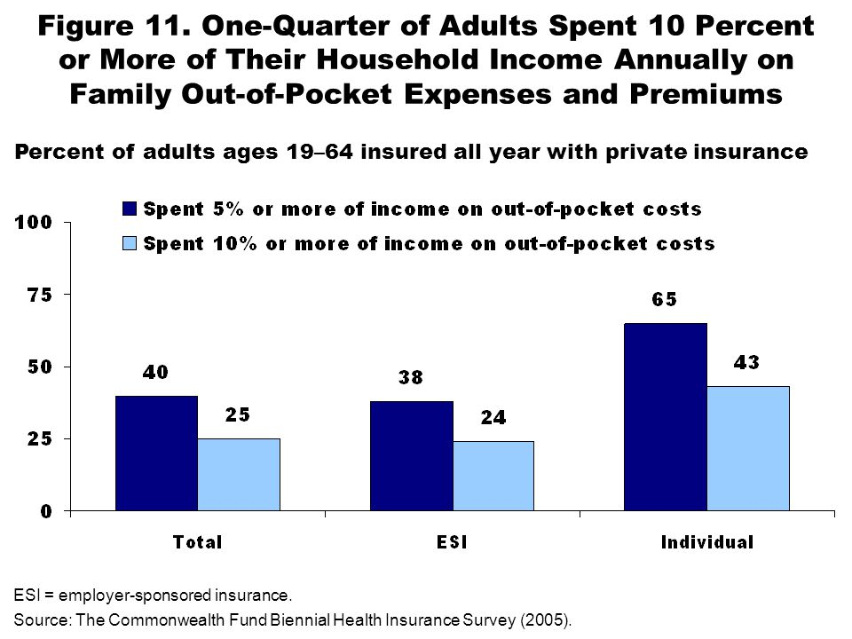 Figure 11. One-Quarter of Adults Spent 10 Percent or More of Their Household Income Annually on Family Out-of-Pocket Expenses and Premiums ESI = emplo
