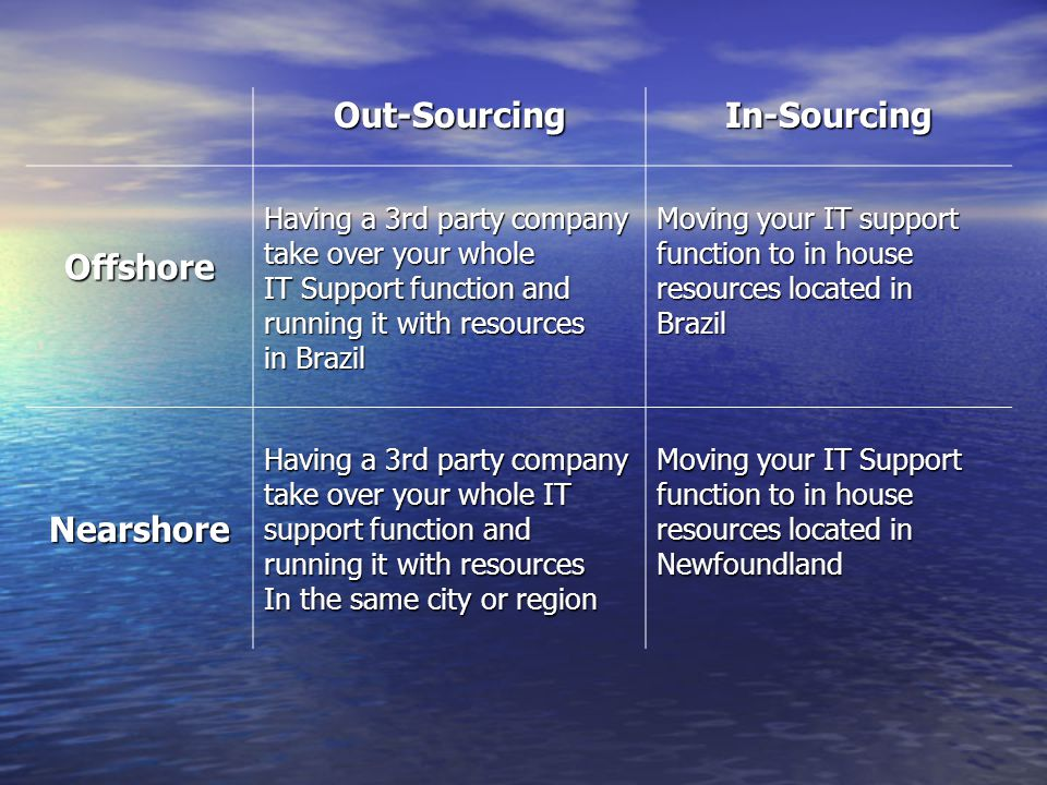 Out-SourcingIn-Sourcing Offshore Having a 3rd party company take over your whole IT Support function and running it with resources in Brazil Moving your IT support function to in house resources located in Brazil Nearshore Having a 3rd party company take over your whole IT support function and running it with resources In the same city or region Moving your IT Support function to in house resources located in Newfoundland