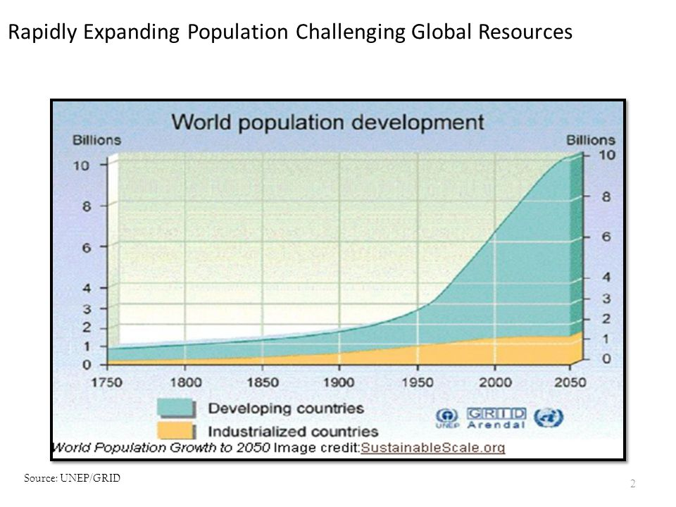 Rapidly Expanding Population Challenging Global Resources Population dynamics Source: UNEP/GRID 2