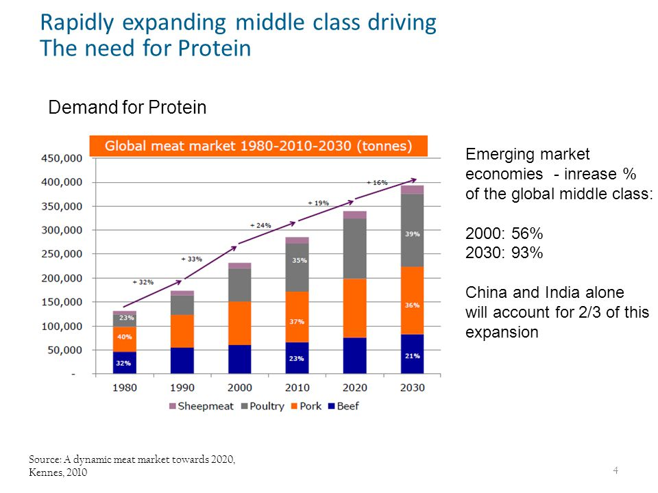 Demand for Protein Source: A dynamic meat market towards 2020, Kennes, 2010 4 Rapidly expanding middle class driving The need for Protein Emerging market economies - inrease % of the global middle class: 2000: 56% 2030: 93% China and India alone will account for 2/3 of this expansion