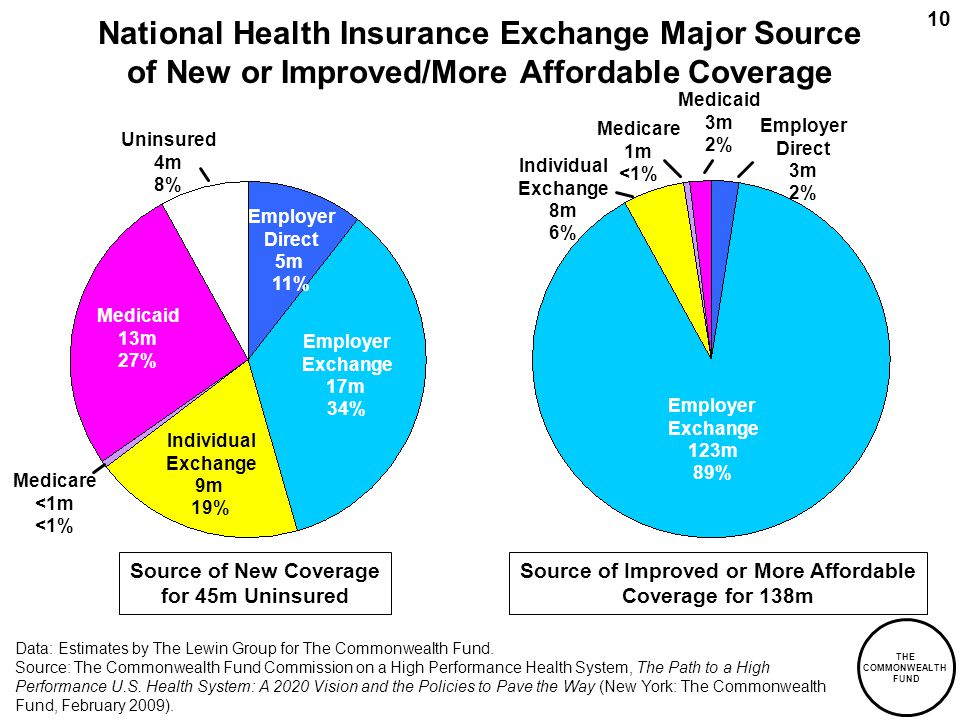 THE COMMONWEALTH FUND 10 National Health Insurance Exchange Major Source of New or Improved/More Affordable Coverage Source of New Coverage for 45m Uninsured Employer Direct 5m 11% Uninsured 4m 8% Medicare <1m <1% Medicaid 13m 27% Source of Improved or More Affordable Coverage for 138m Employer Exchange 123m 89% Medicare 1m <1% Medicaid 3m 2% Individual Exchange 9m 19% Employer Direct 3m 2% Individual Exchange 8m 6% Data: Estimates by The Lewin Group for The Commonwealth Fund.