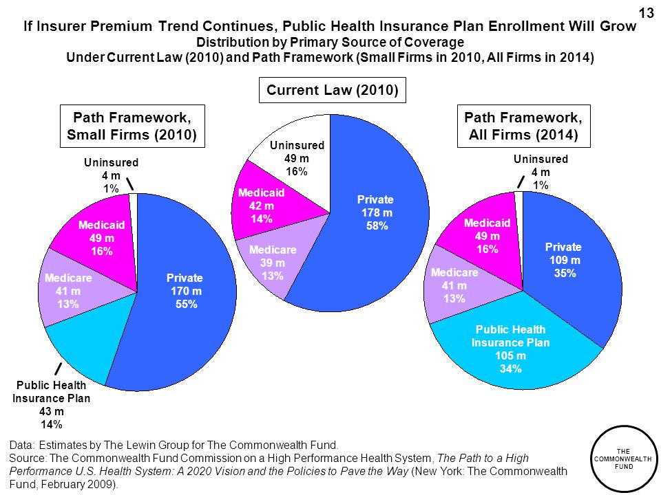 THE COMMONWEALTH FUND 13 Uninsured 4 m 1% Uninsured 4 m 1% If Insurer Premium Trend Continues, Public Health Insurance Plan Enrollment Will Grow Distribution by Primary Source of Coverage Under Current Law (2010) and Path Framework (Small Firms in 2010, All Firms in 2014) Current Law (2010) Private 178 m 58% Uninsured 49 m 16% Medicare 39 m 13% Medicaid 42 m 14% Path Framework, All Firms (2014) Data: Estimates by The Lewin Group for The Commonwealth Fund.