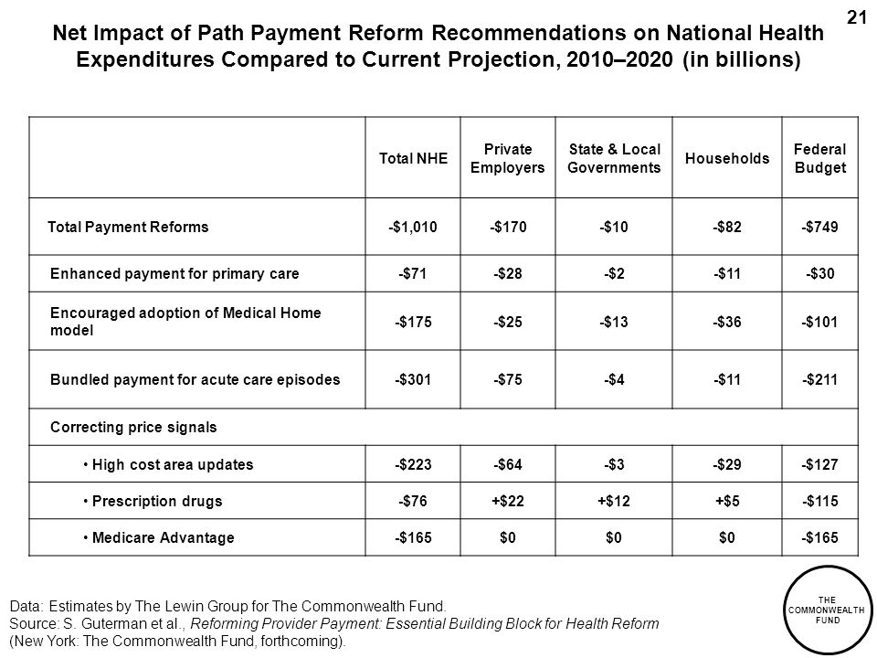 THE COMMONWEALTH FUND 21 Net Impact of Path Payment Reform Recommendations on National Health Expenditures Compared to Current Projection, 2010–2020 (in billions) Data: Estimates by The Lewin Group for The Commonwealth Fund.