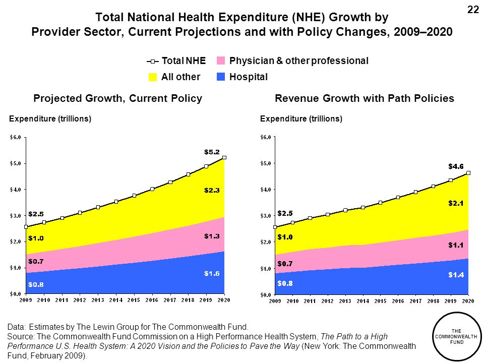 THE COMMONWEALTH FUND 22 Total National Health Expenditure (NHE) Growth by Provider Sector, Current Projections and with Policy Changes, 2009–2020 Projected Growth, Current PolicyRevenue Growth with Path Policies Expenditure (trillions) Data: Estimates by The Lewin Group for The Commonwealth Fund.