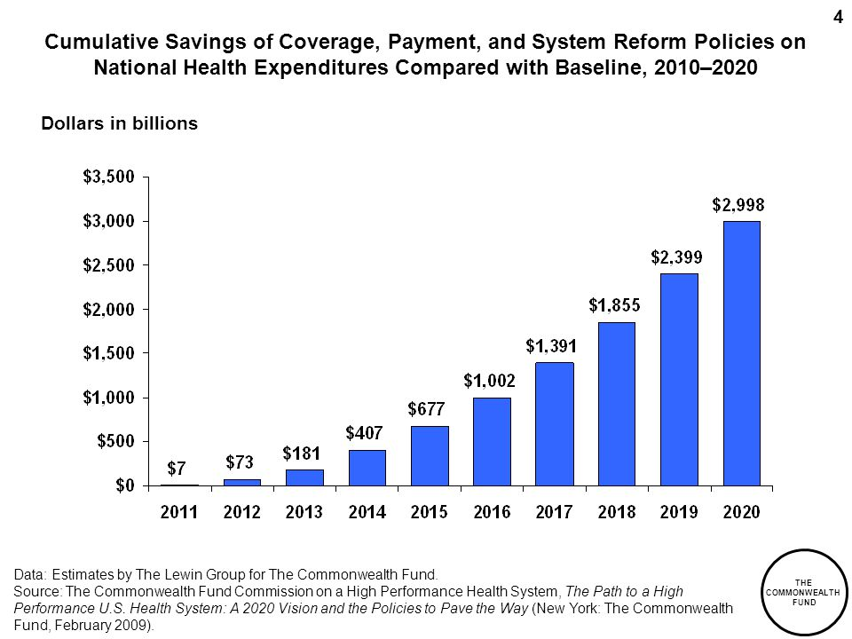 THE COMMONWEALTH FUND 4 Cumulative Savings of Coverage, Payment, and System Reform Policies on National Health Expenditures Compared with Baseline, 2010–2020 Dollars in billions Data: Estimates by The Lewin Group for The Commonwealth Fund.