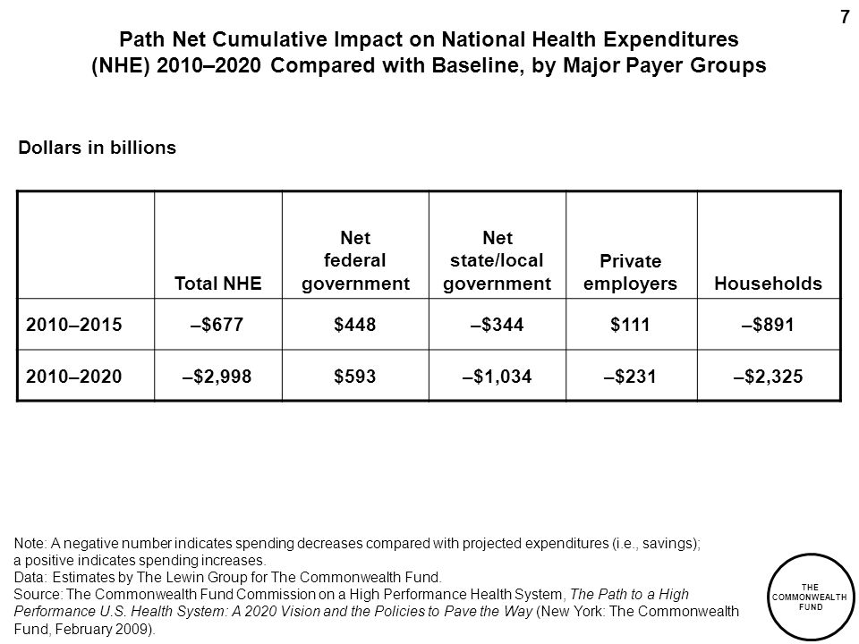 THE COMMONWEALTH FUND 7 Path Net Cumulative Impact on National Health Expenditures (NHE) 2010–2020 Compared with Baseline, by Major Payer Groups Total NHE Net federal government Net state/local government Private employersHouseholds 2010–2015–$677$448–$344$111–$891 2010–2020–$2,998$593–$1,034–$231–$2,325 Dollars in billions Note: A negative number indicates spending decreases compared with projected expenditures (i.e., savings); a positive indicates spending increases.