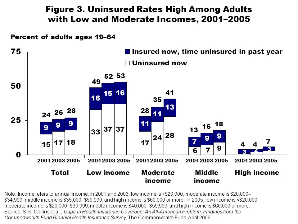 Figure 3. Uninsured Rates High Among Adults with Low and Moderate Incomes, 2001–2005 Percent of adults ages 19–64 Note: Income refers to annual income