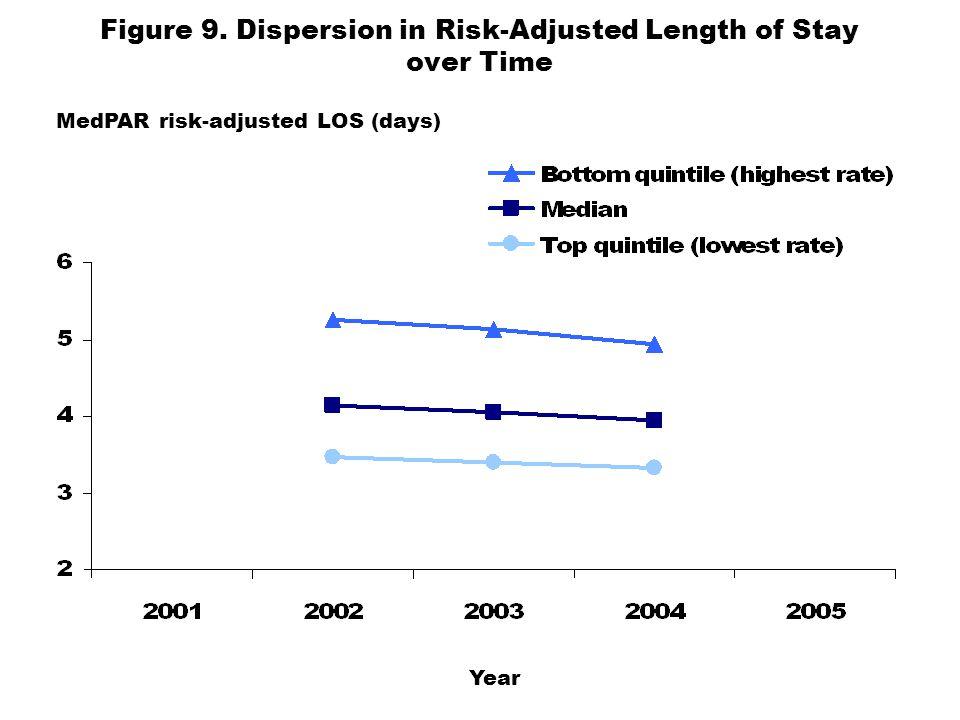 Figure 9. Dispersion in Risk-Adjusted Length of Stay over Time MedPAR risk-adjusted LOS (days) Year