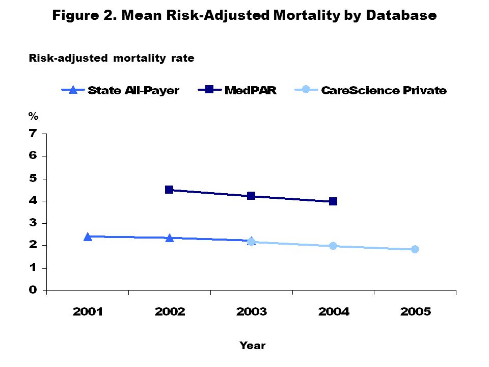 Figure 2. Mean Risk-Adjusted Mortality by Database Risk-adjusted mortality rate % Year