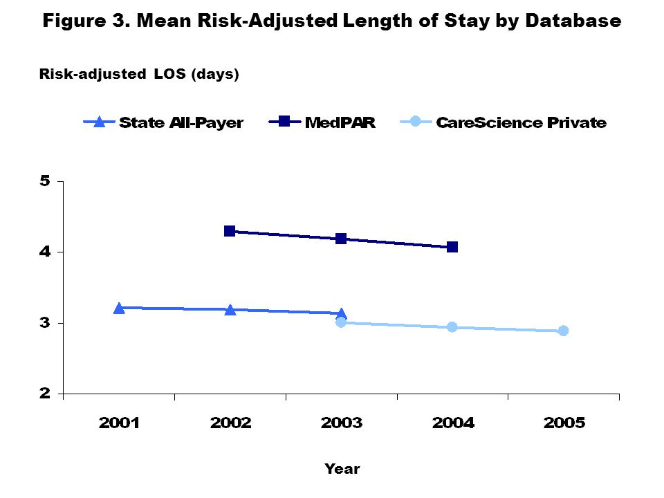 Figure 4. Mean Risk-Adjusted Complication Rate by Database Risk-adjusted complication rate % Year