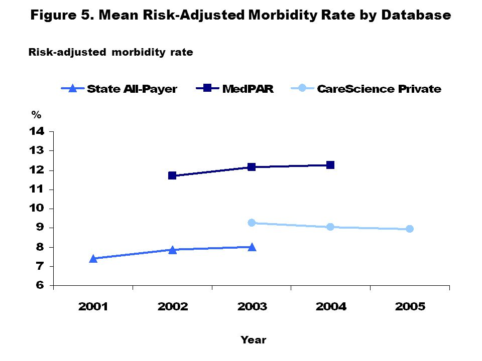Figure 5. Mean Risk-Adjusted Morbidity Rate by Database Risk-adjusted morbidity rate % Year