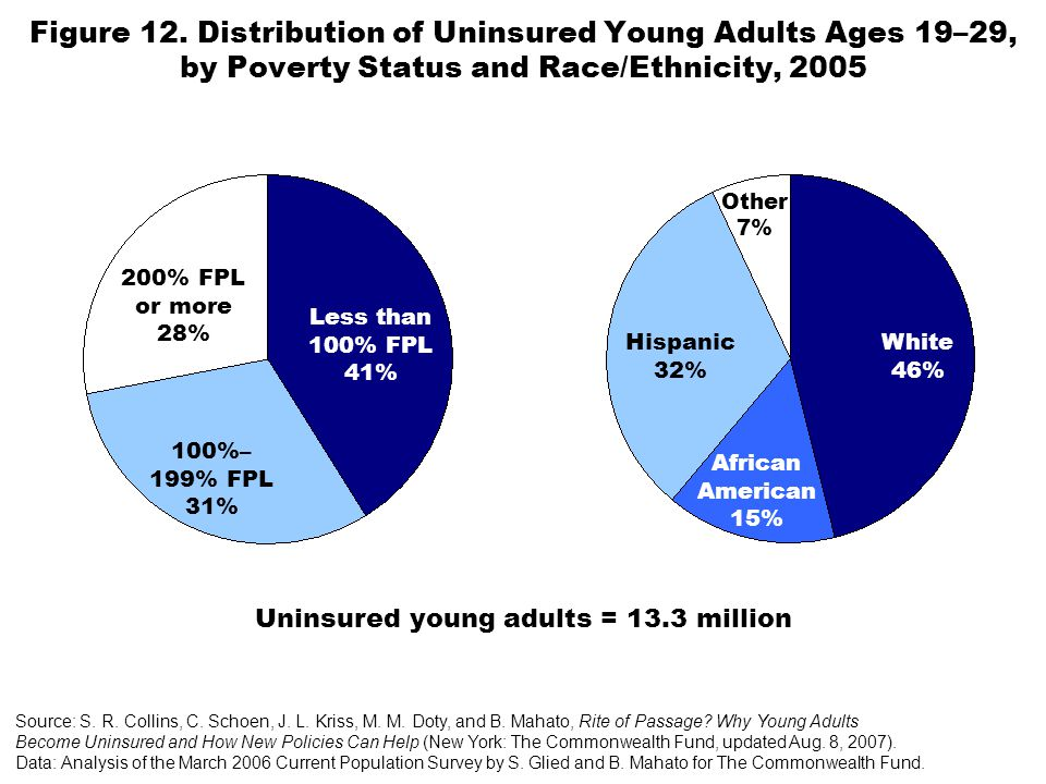 Figure 12. Distribution of Uninsured Young Adults Ages 19–29, by Poverty Status and Race/Ethnicity, 2005 Source: S. R. Collins, C. Schoen, J. L. Kriss
