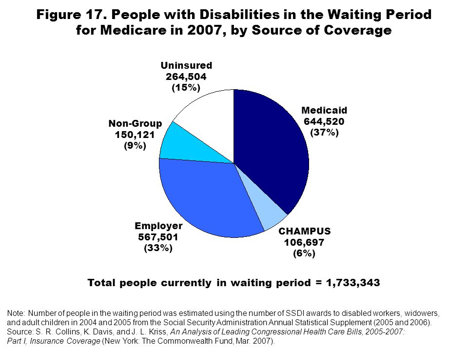 Figure 17. People with Disabilities in the Waiting Period for Medicare in 2007, by Source of Coverage Note: Number of people in the waiting period was
