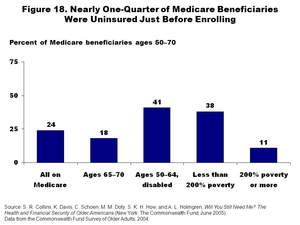 Figure 18. Nearly One-Quarter of Medicare Beneficiaries Were Uninsured Just Before Enrolling Percent of Medicare beneficiaries ages 50–70 Source: S. R