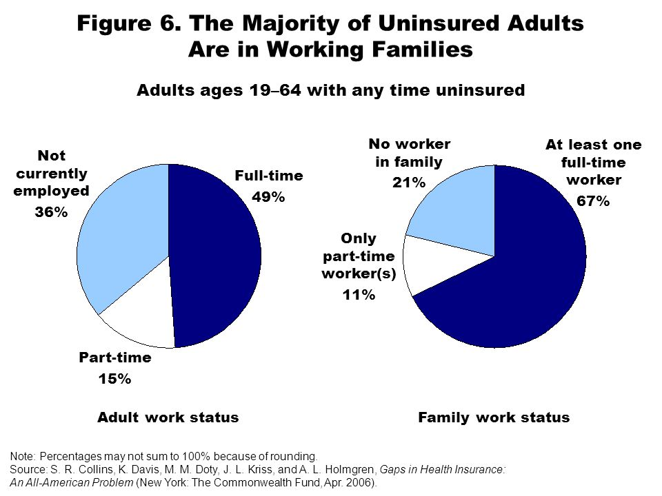 Figure 6. The Majority of Uninsured Adults Are in Working Families Family work statusAdult work status At least one full-time worker 67% Only part-tim