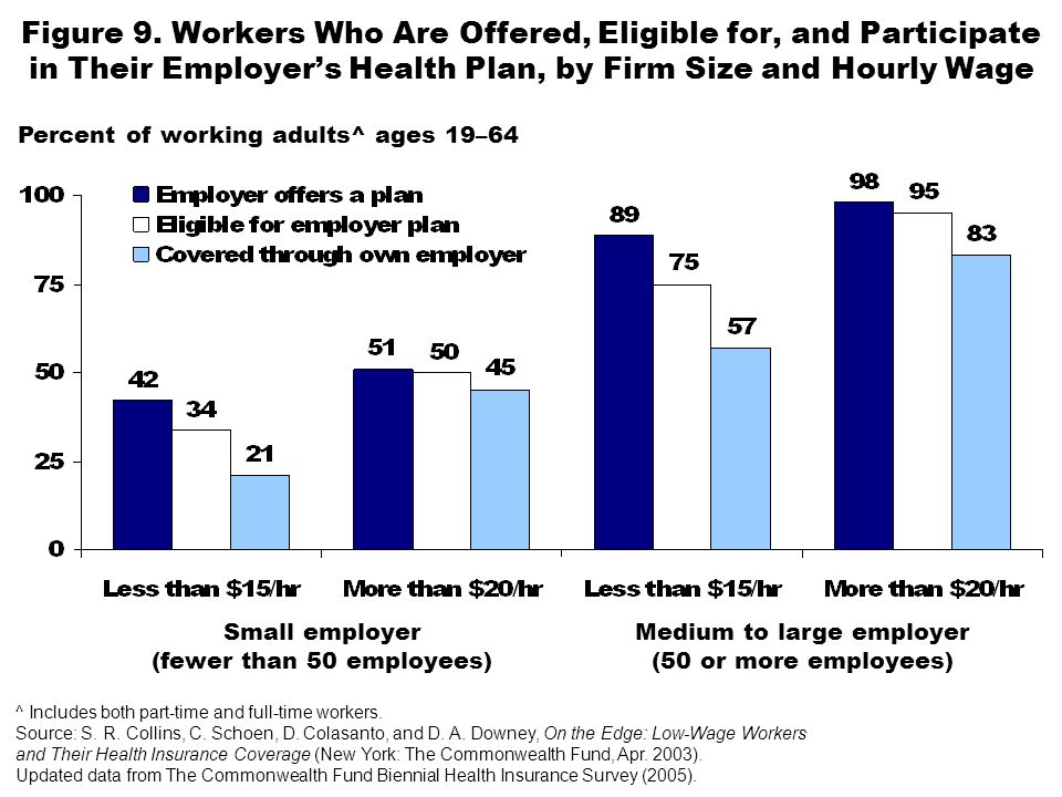 Figure 9. Workers Who Are Offered, Eligible for, and Participate in Their Employer's Health Plan, by Firm Size and Hourly Wage ^ Includes both part-ti
