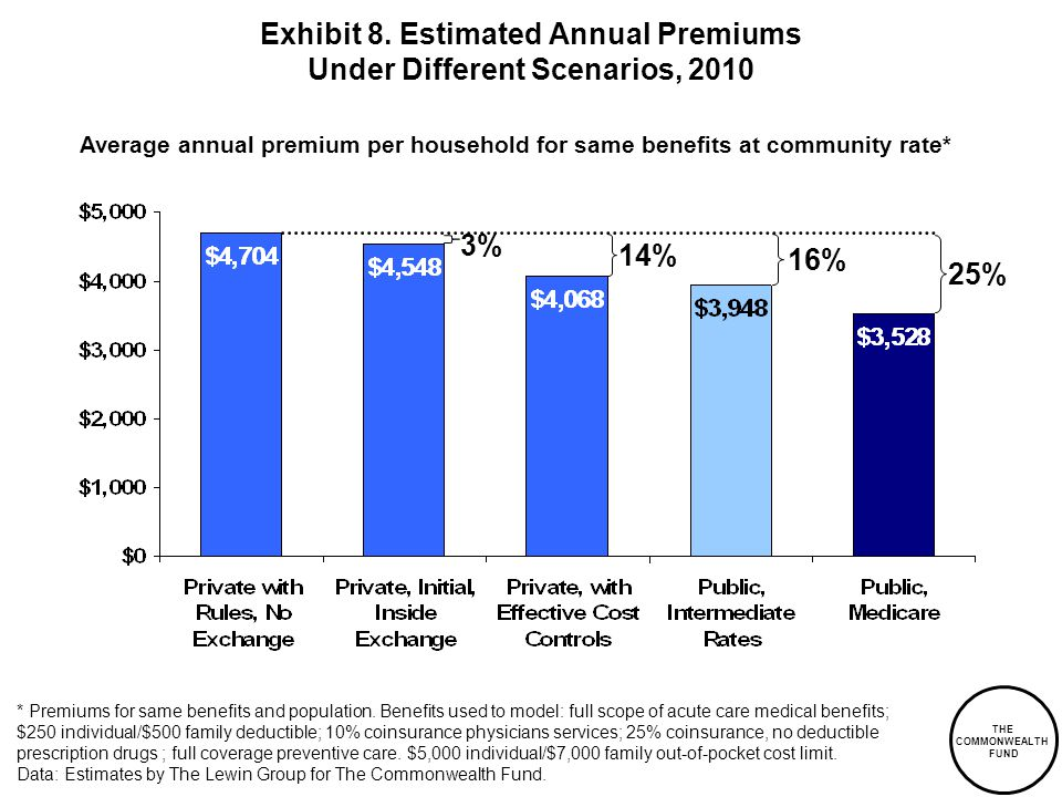 * Premiums for same benefits and population.