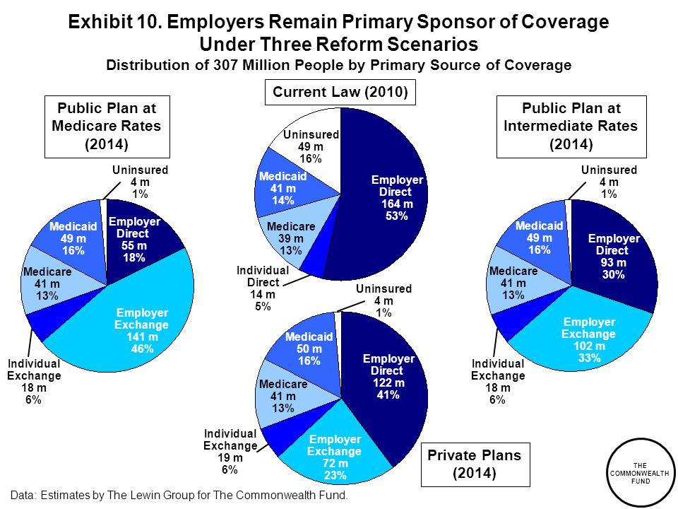 Current Law (2010) Employer Direct 164 m 53% Uninsured 49 m 16% Medicare 39 m 13% Medicaid 41 m 14% Public Plan at Intermediate Rates (2014) Data: Est