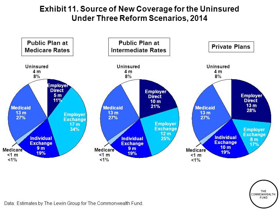 Medicare <1 m <1% Exhibit 11.