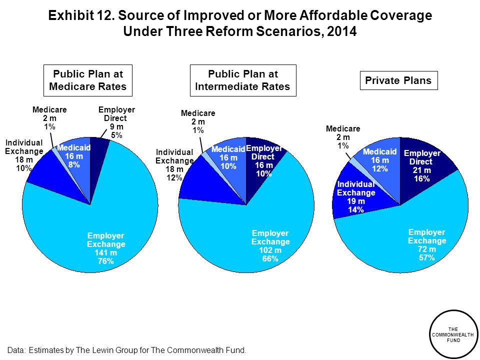 Medicare 2 m 1% Exhibit 12.