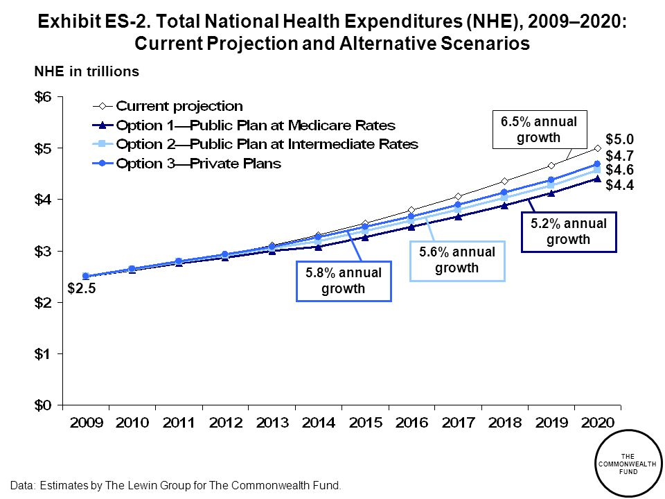 NHE in trillions Data: Estimates by The Lewin Group for The Commonwealth Fund. $2.5 $5.0 $4.6 $4.4 6.5% annual growth 5.2% annual growth 5.8% annual g