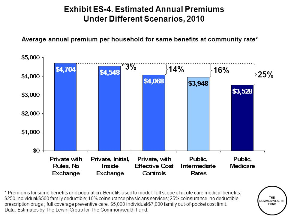 * Premiums for same benefits and population. Benefits used to model: full scope of acute care medical benefits; $250 individual/$500 family deductible