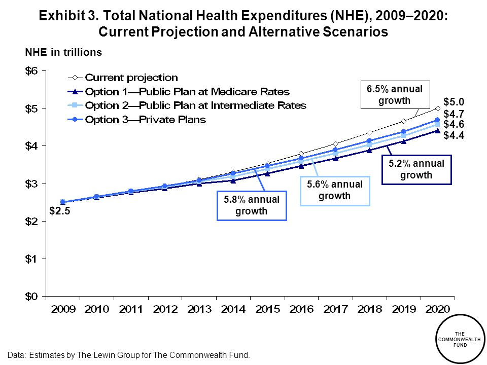 NHE in trillions Data: Estimates by The Lewin Group for The Commonwealth Fund.