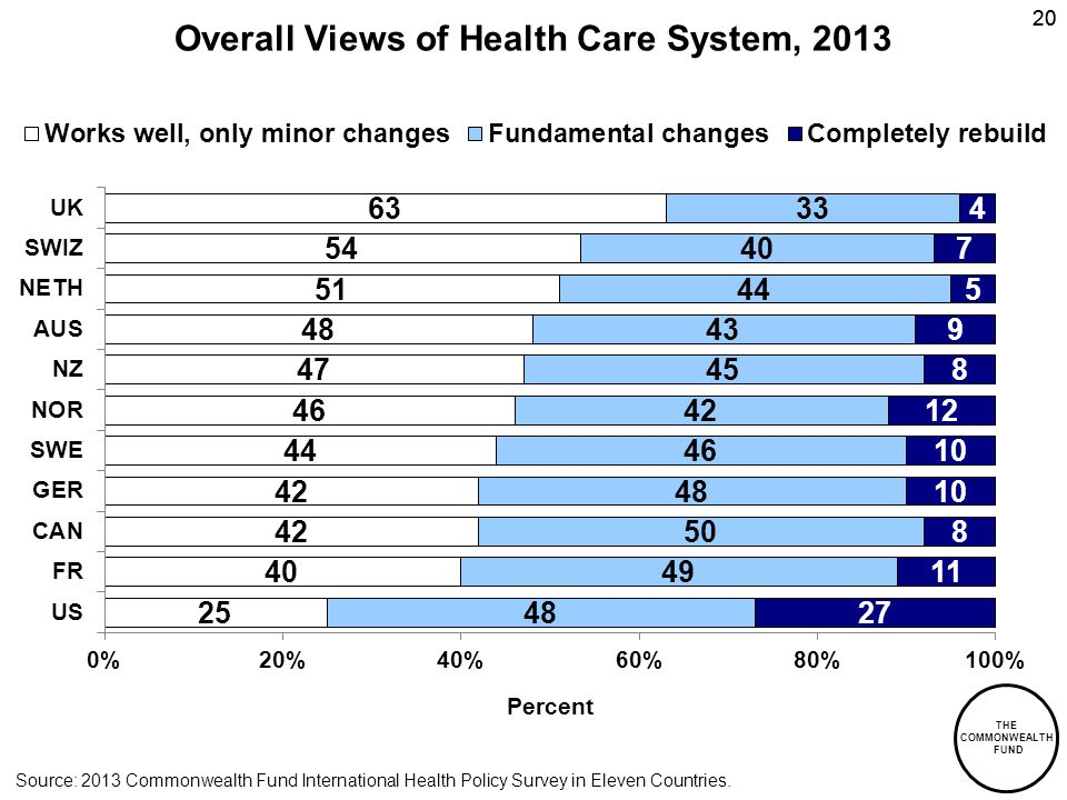 THE COMMONWEALTH FUND 20 Overall Views of Health Care System, 2013 Source: 2013 Commonwealth Fund International Health Policy Survey in Eleven Countri
