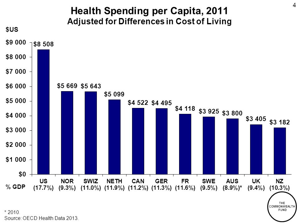THE COMMONWEALTH FUND Health Spending per Capita, 2011 Adjusted for Differences in Cost of Living * 2010. Source: OECD Health Data 2013. % GDP $US 4