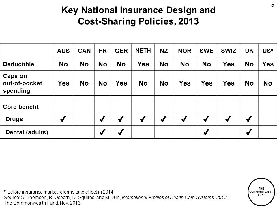 THE COMMONWEALTH FUND 55 Key National Insurance Design and Cost-Sharing Policies, 2013 AUSCANFRGER NETH NZNORSWESWIZUKUS* Deductible No YesNo YesNoYes