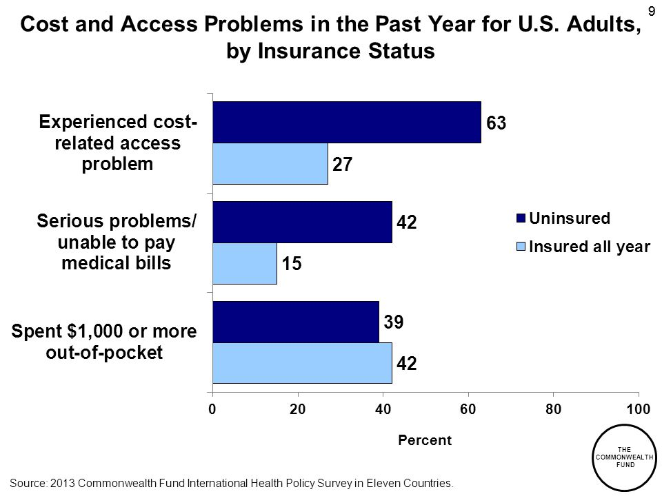 THE COMMONWEALTH FUND 99 Cost and Access Problems in the Past Year for U.S. Adults, by Insurance Status Percent Source: 2013 Commonwealth Fund Interna