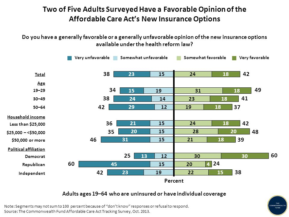 Adults ages 19–64 who are uninsured or have individual coverage Do you have a generally favorable or a generally unfavorable opinion of the new insurance options available under the health reform law.