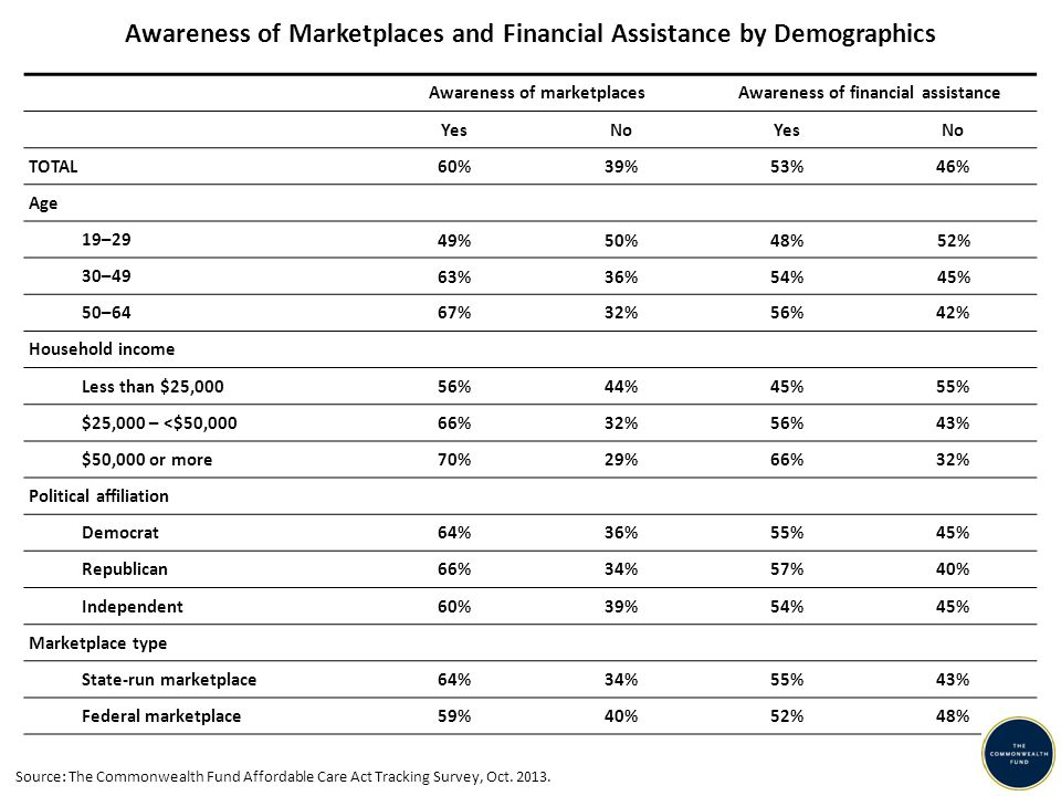 Awareness of Marketplaces and Financial Assistance by Demographics Awareness of marketplacesAwareness of financial assistance YesNoYesNo TOTAL60%39%53%46% Age 19–29 49%50%48%52% 30–49 63%36%54%45% 50–6467%32%56%42% Household income Less than $25,00056%44%45%55% $25,000 – <$50,00066%32%56%43% $50,000 or more70%29%66%32% Political affiliation Democrat64%36%55%45% Republican66%34%57%40% Independent60%39%54%45% Marketplace type State-run marketplace64%34%55%43% Federal marketplace59%40%52%48% Source: The Commonwealth Fund Affordable Care Act Tracking Survey, Oct.