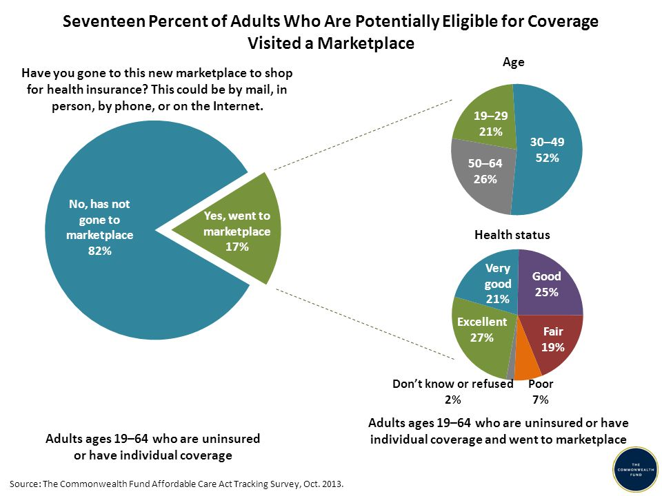 Adults ages 19–64 who are uninsured or have individual coverage No, has not gone to marketplace 82% Yes, went to marketplace 17% 50–64 26% 19–29 21% 30–49 52% Adults ages 19–64 who are uninsured or have individual coverage and went to marketplace Have you gone to this new marketplace to shop for health insurance.