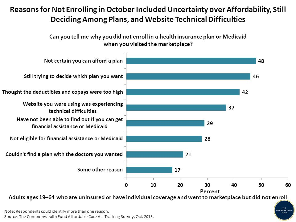 Reasons for Not Enrolling in October Included Uncertainty over Affordability, Still Deciding Among Plans, and Website Technical Difficulties Adults ages 19–64 who are uninsured or have individual coverage and went to marketplace but did not enroll Can you tell me why you did not enroll in a health insurance plan or Medicaid when you visited the marketplace.
